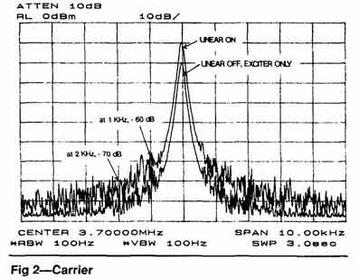 Как измерить мощность передатчика до 1Вт